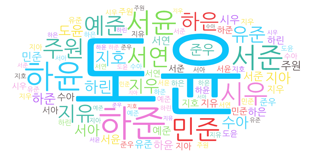 wordcloud of popular names in Korea from 2017