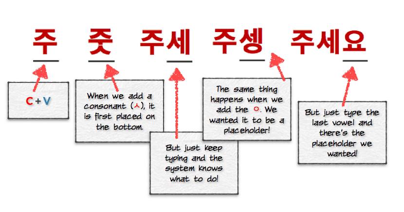 Screenshot of Korean Typing