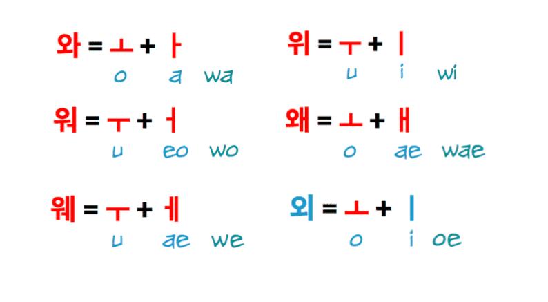 Korean Vowel Combinations