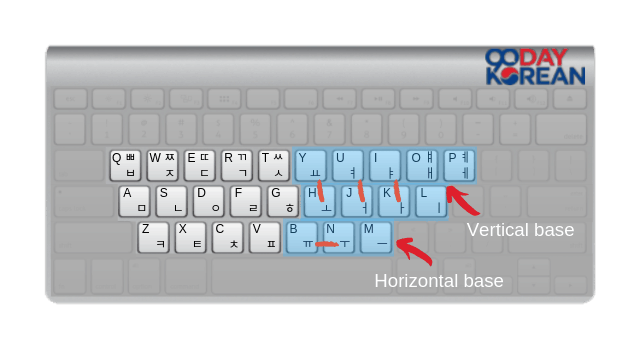 The pattern of Hangeul vowels on the Korean keyboard layout