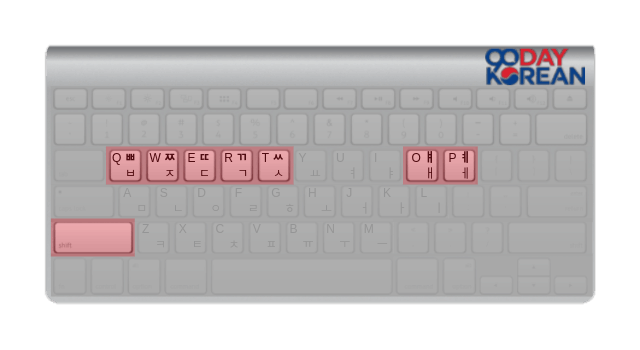 Illustration of the double consonants on a Hangeul Keyboard
