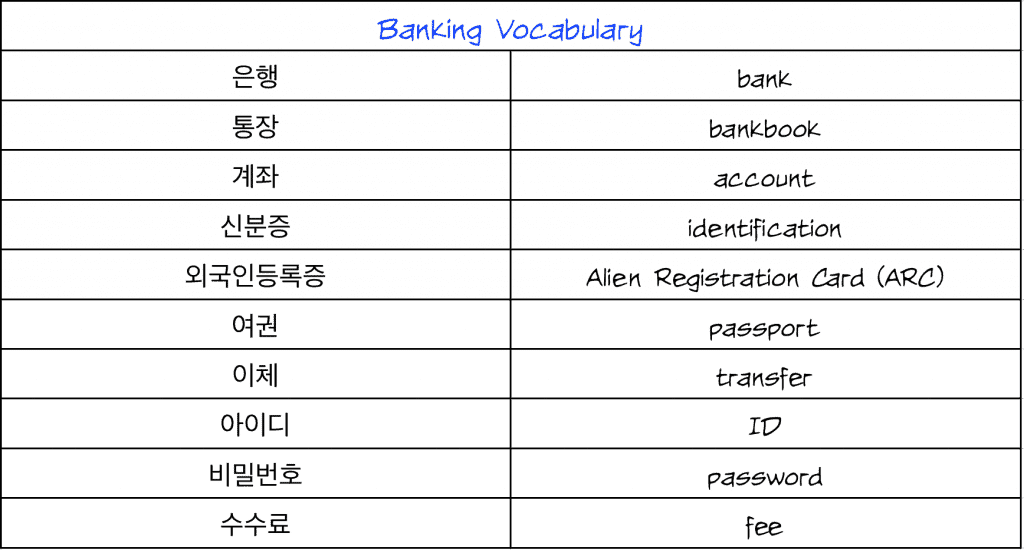 Korean Banking Vocabulary