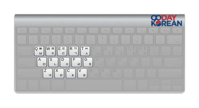 Illustration of the consonants on a Hangeul Keyboard