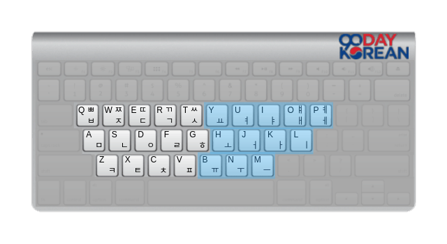 Illustration of the Vowels on a Hangeul Keyboard