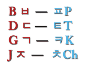 korean alphabet aspirated consonants