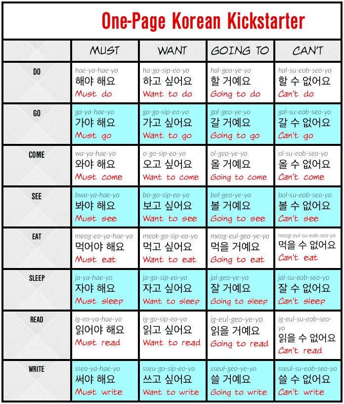 English sentence and Korean sentence chart called the One-Page Korean Kickstarter