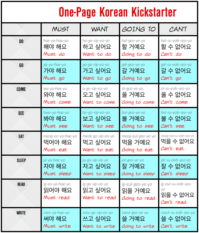 How to Form Korean Sentences Using the One-Page Kickstarter